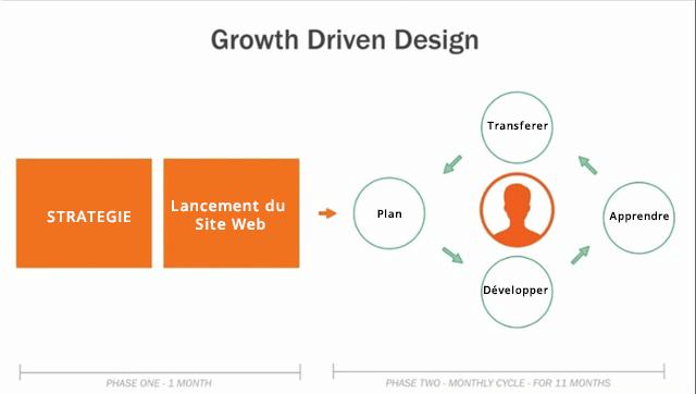 Infographique sur le contenu des deux phases du growth Driven Design