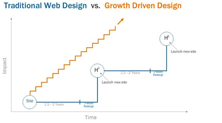 Graphique comparant l'impact du Growth Driven Design et du Web design traditionnel. La croissance est plus rapide et régulière avec le Growth driven design